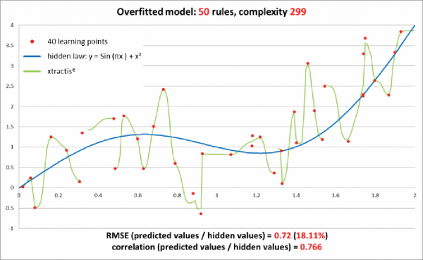 ex-overfitting-courbe3